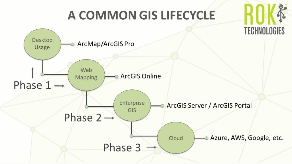 Design your GIS Lifecycle