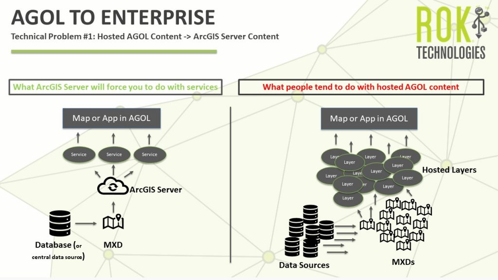 Moving from AGOL to Enterprise