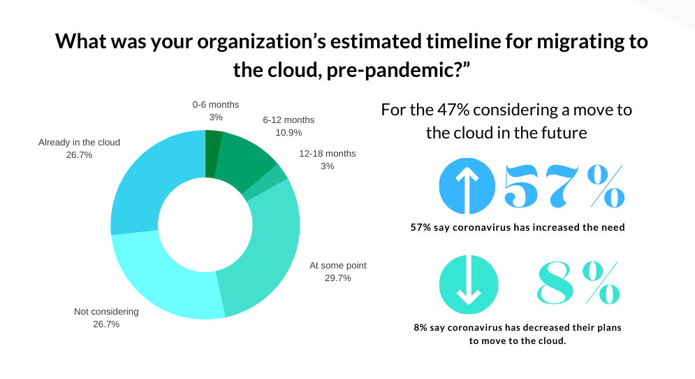 Cloud Migration Timeline, pre and post-pandemic