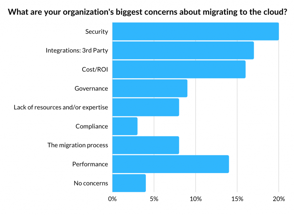 Biggest Concerns Migrating to the Cloud Ranked