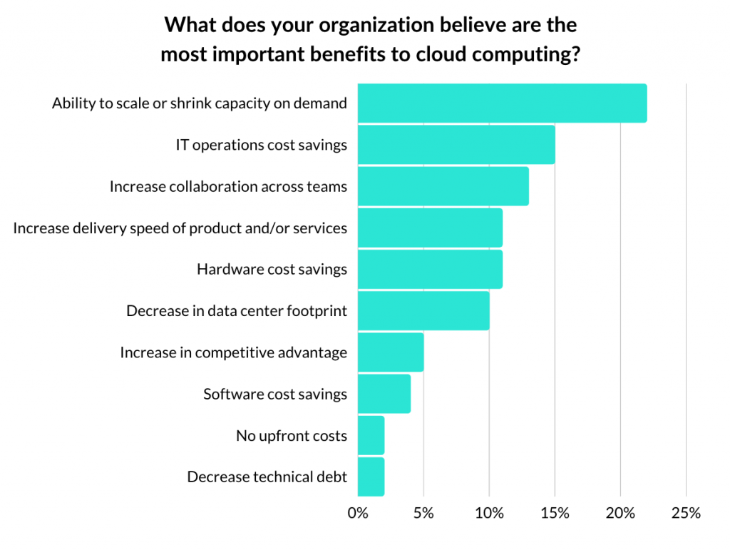 Biggest Benefits Migrating to the Cloud Ranked